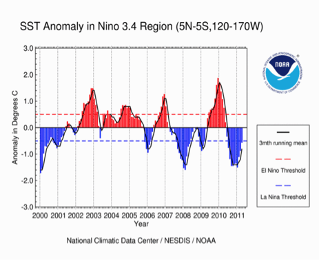 El Nino-La Nina Neutral Snow in the Cascades