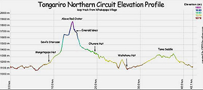 Tongariro Circuit Elevation Profile